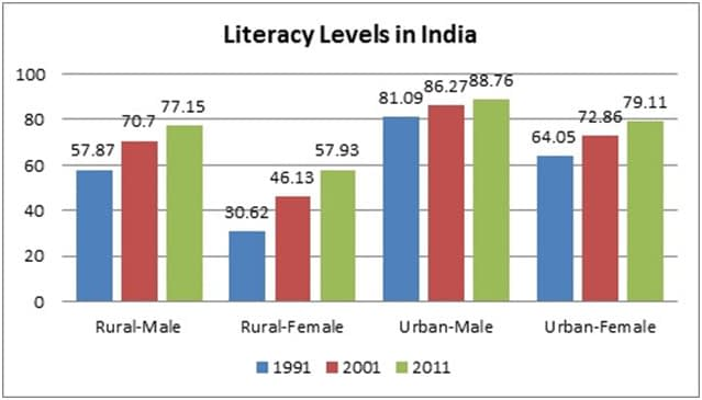 Literacy Level in India