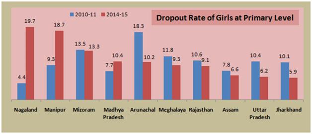 Girls dropout in school